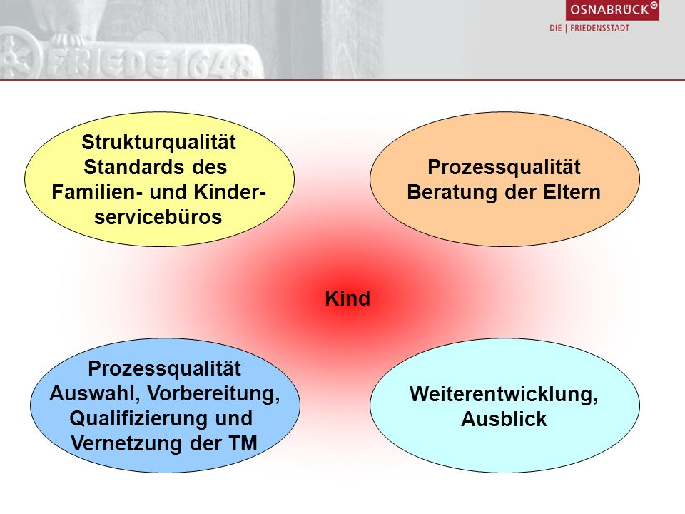 Strukturqualität Standards des. Familien- und Kinder- servicebüros. Kind. Prozessqualität. Beratung der Eltern.
