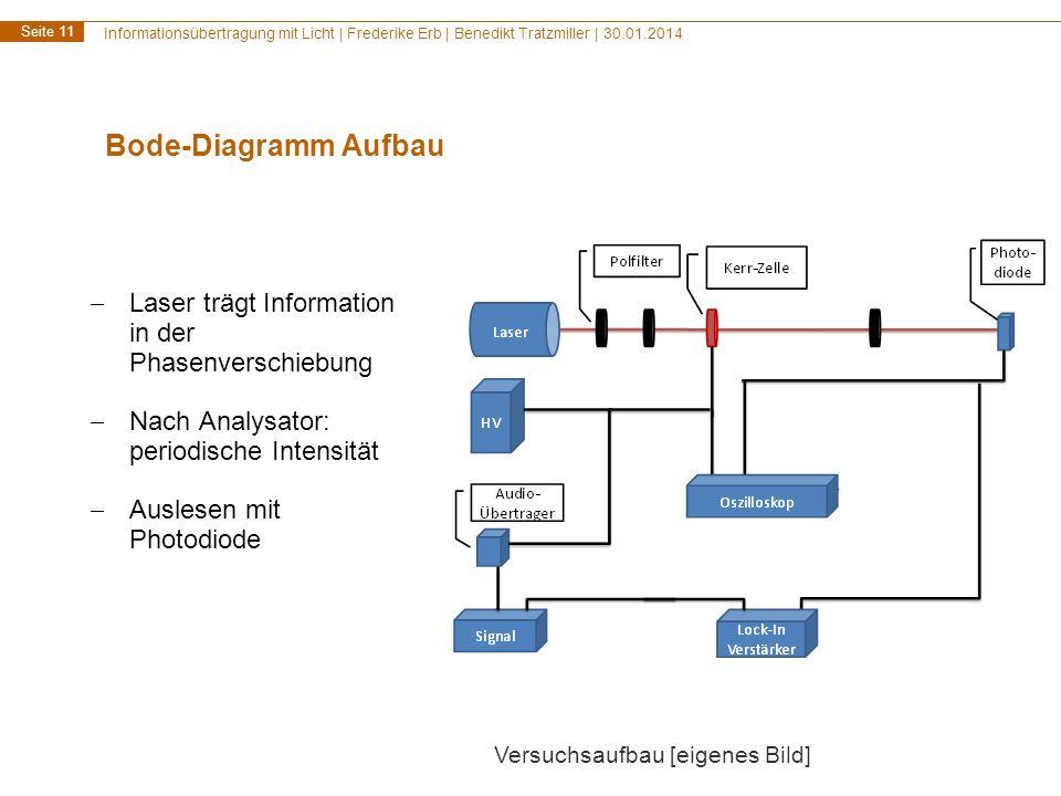 Bode-Diagramm Aufbau Laser trägt Information in der Phasenverschiebung