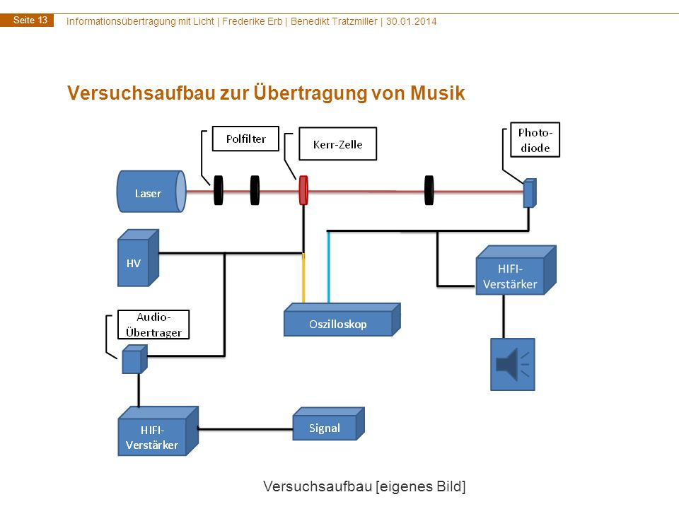 Versuchsaufbau zur Übertragung von Musik
