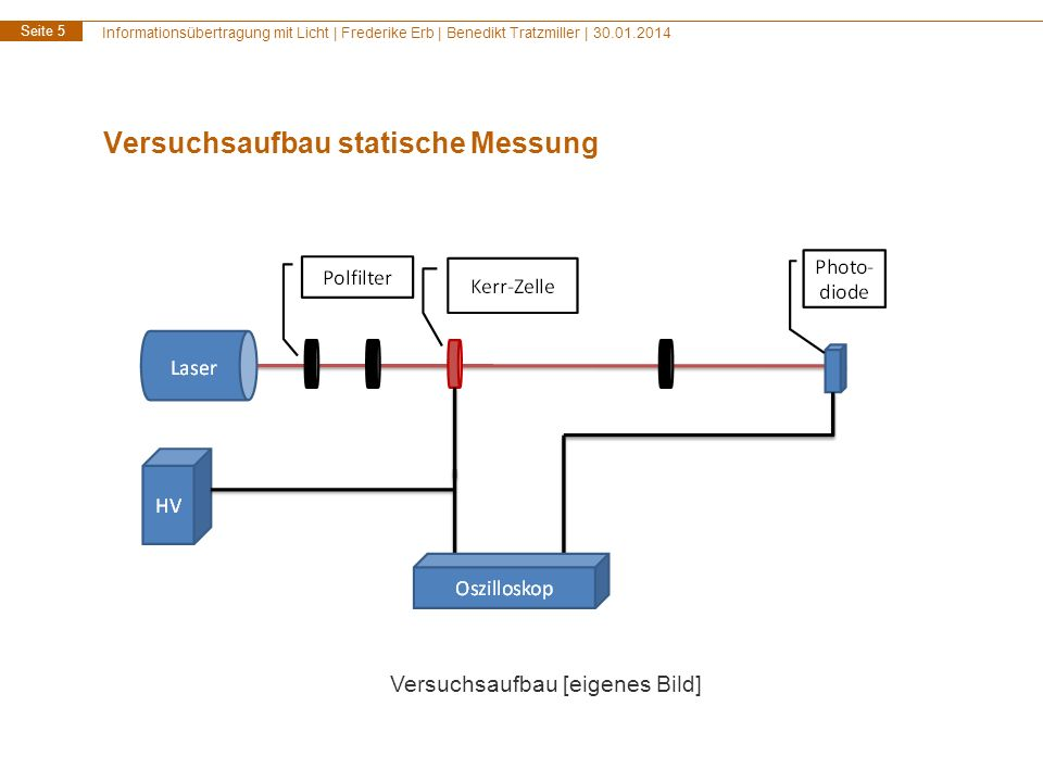 Versuchsaufbau statische Messung