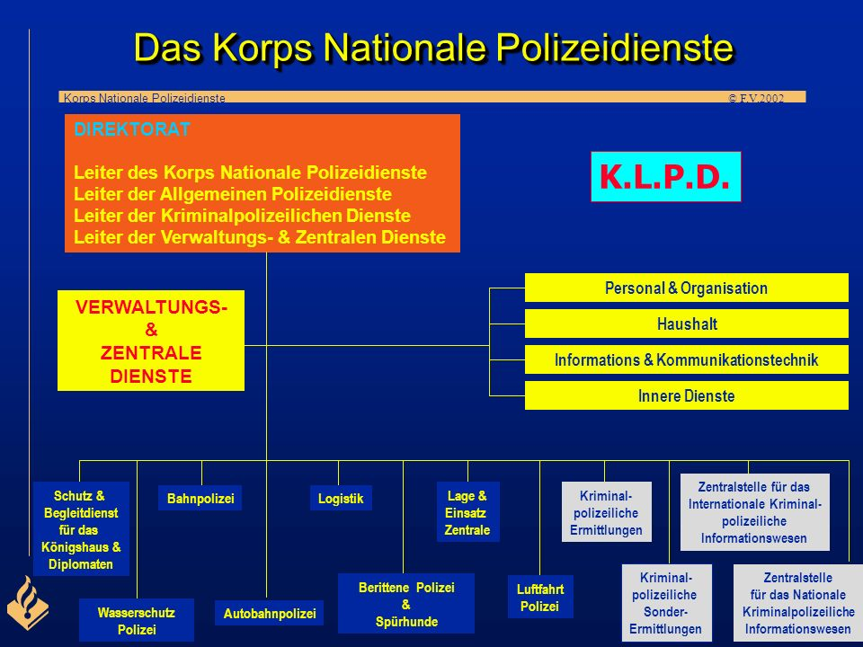 Das Korps Nationale Polizeidienste