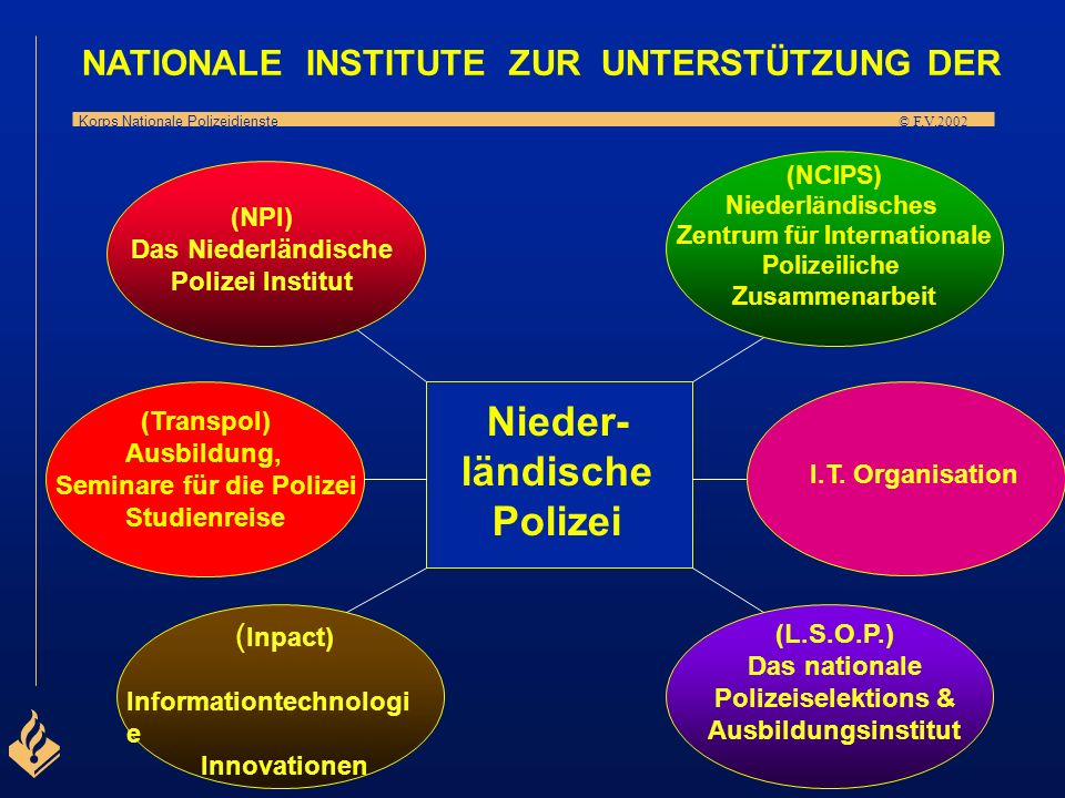 Nieder- ländische Polizei