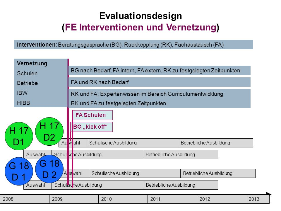 Evaluationsdesign (FE Interventionen und Vernetzung)
