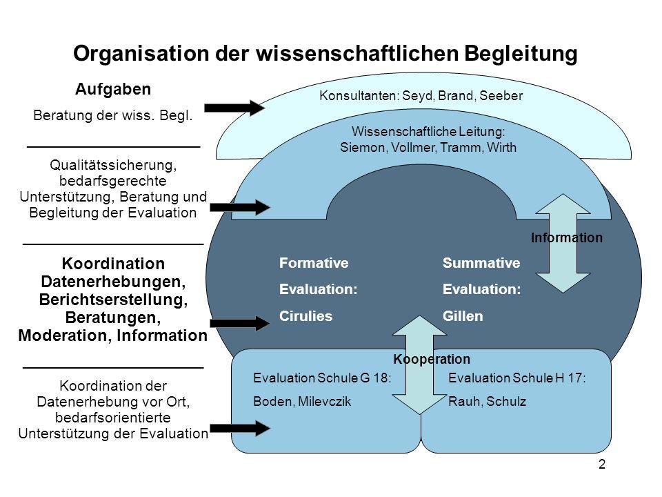 Organisation der wissenschaftlichen Begleitung