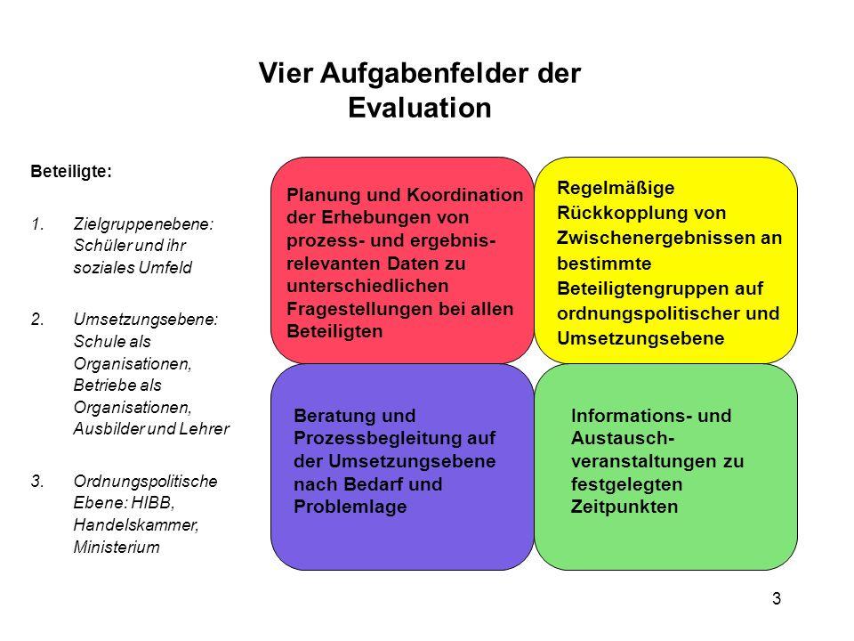 Vier Aufgabenfelder der Evaluation