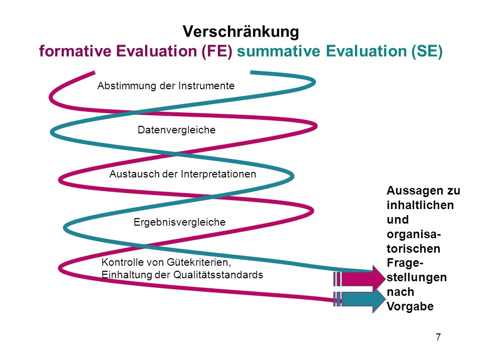 Verschränkung formative Evaluation (FE) summative Evaluation (SE)