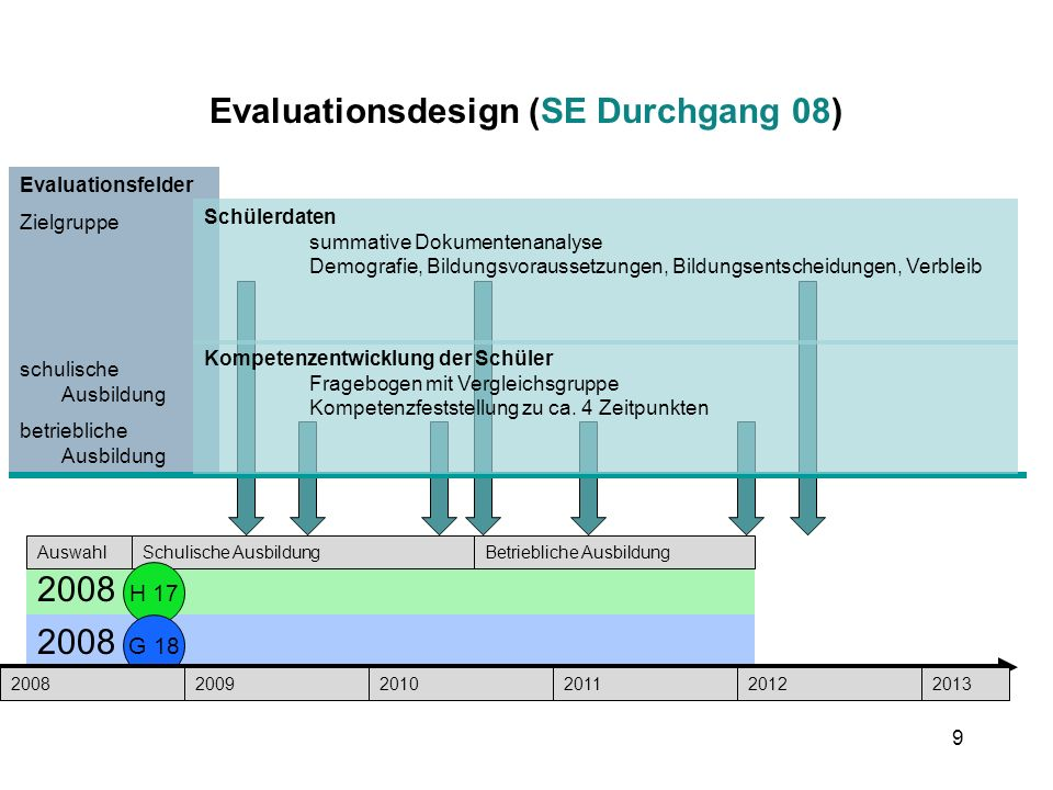 Evaluationsdesign (SE Durchgang 08)