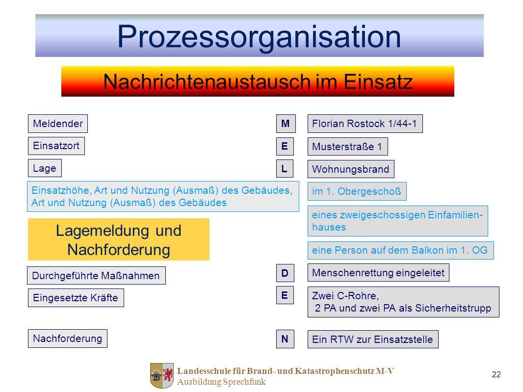 Prozessorganisation Nachrichtenaustausch im Einsatz