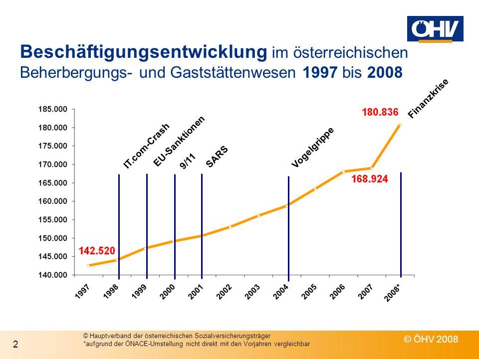 Beschäftigungsentwicklung im österreichischen Beherbergungs- und Gaststättenwesen 1997 bis 2008
