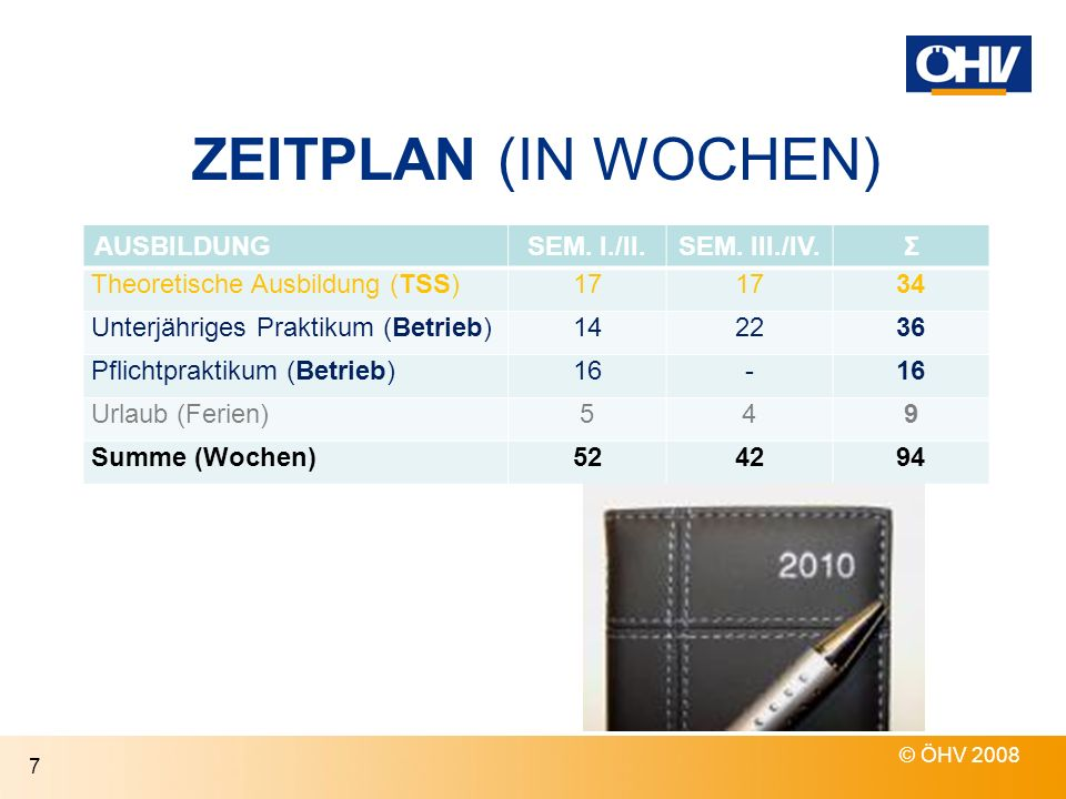 ZEITPLAN (IN WOCHEN) AUSBILDUNG SEM. I./II. SEM. III./IV. Σ