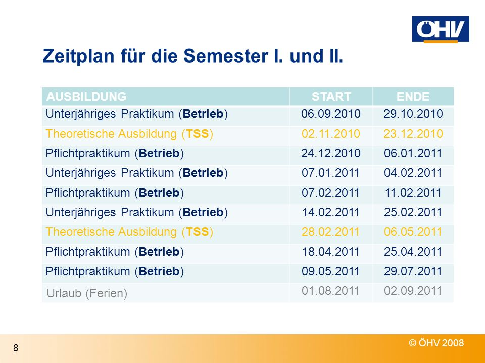 Zeitplan für die Semester I. und II.
