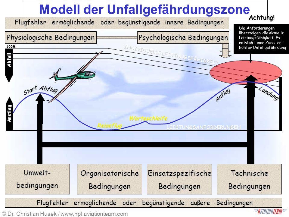 Modell der Unfallgefährdungszone