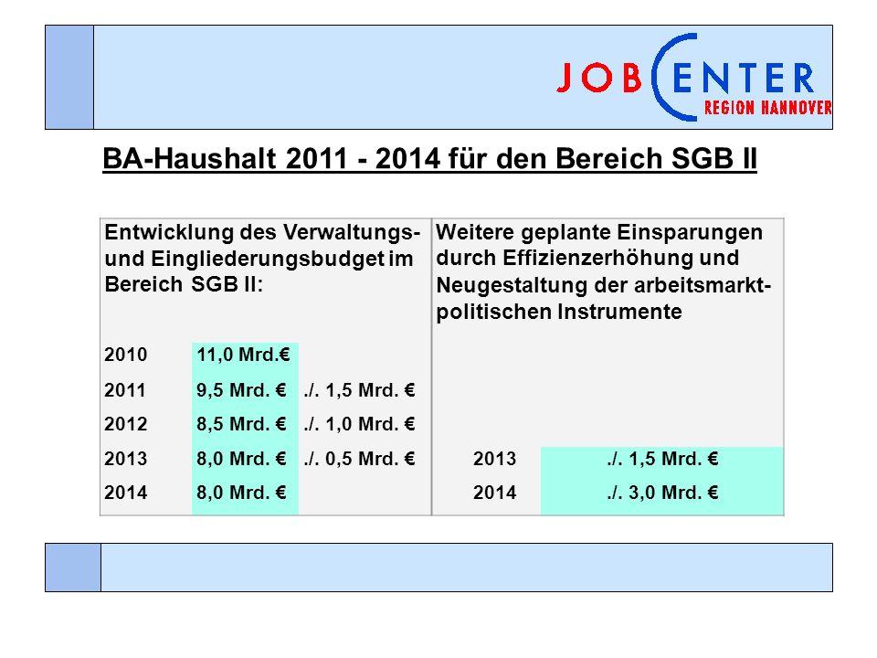 BA-Haushalt 2011 - 2014 für den Bereich SGB II