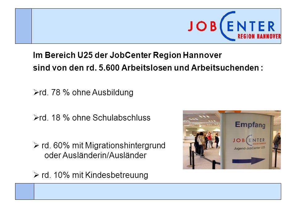 Im Bereich U25 der JobCenter Region Hannover