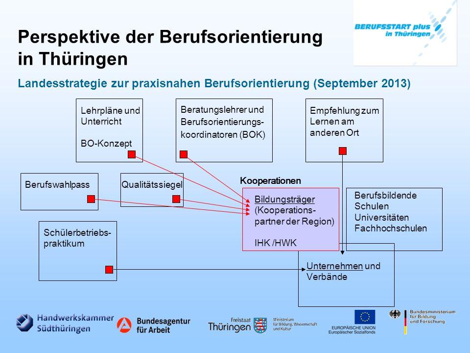Perspektive der Berufsorientierung in Thüringen Landesstrategie zur praxisnahen Berufsorientierung (September 2013)