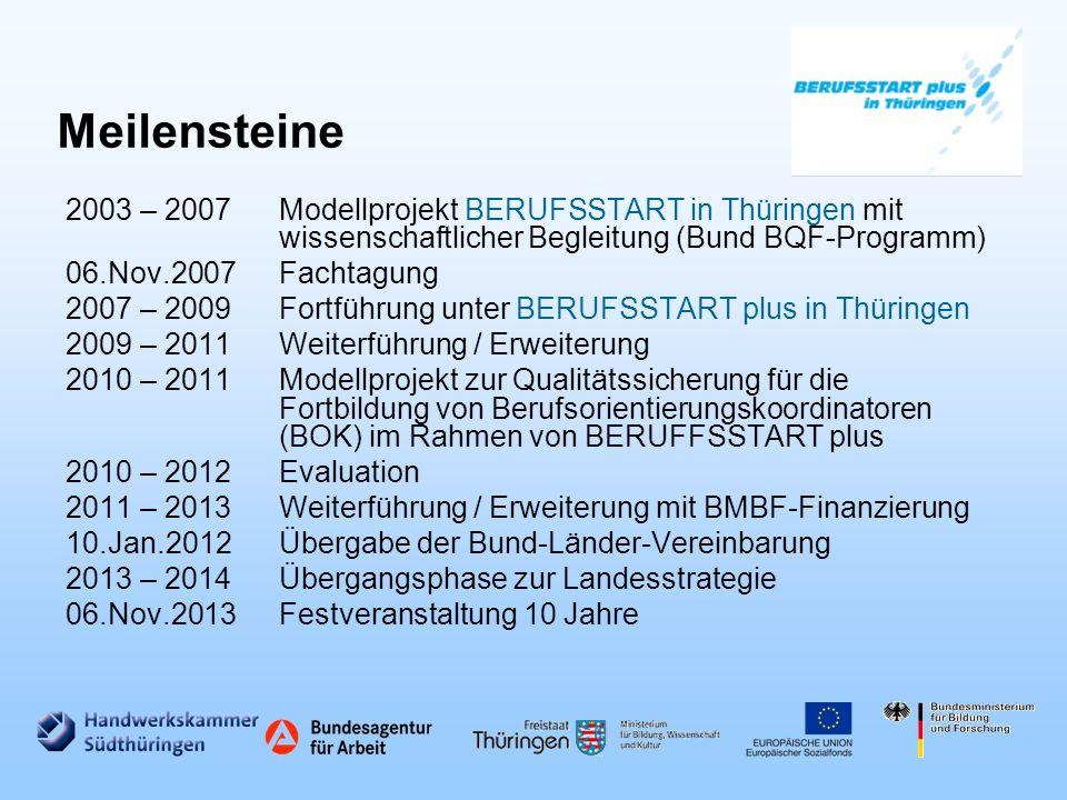 Meilensteine 2003 – 2007 Modellprojekt BERUFSSTART in Thüringen mit wissenschaftlicher Begleitung (Bund BQF-Programm)