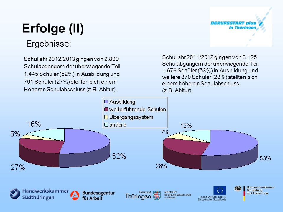 Erfolge (II) Ergebnisse:
