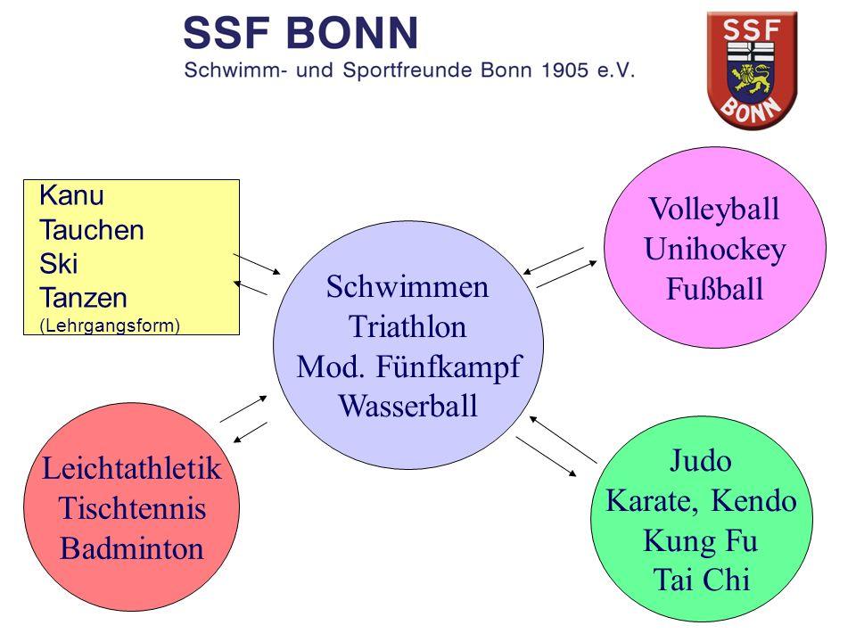 Volleyball Unihockey Fußball Schwimmen Triathlon Mod. Fünfkampf