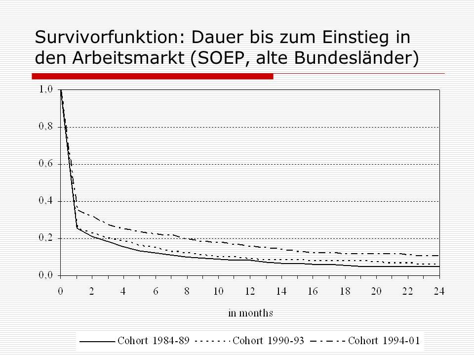Survivorfunktion: Dauer bis zum Einstieg in den Arbeitsmarkt (SOEP, alte Bundesländer)