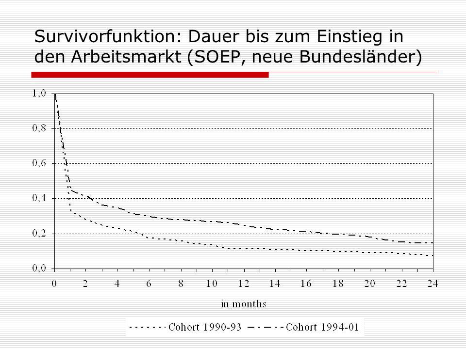 Survivorfunktion: Dauer bis zum Einstieg in den Arbeitsmarkt (SOEP, neue Bundesländer)