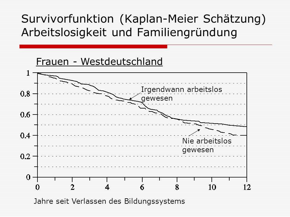 Survivorfunktion (Kaplan-Meier Schätzung) Arbeitslosigkeit und Familiengründung