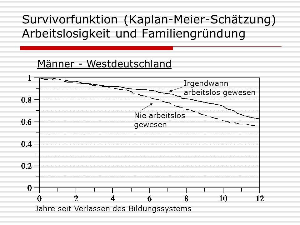 Survivorfunktion (Kaplan-Meier-Schätzung) Arbeitslosigkeit und Familiengründung