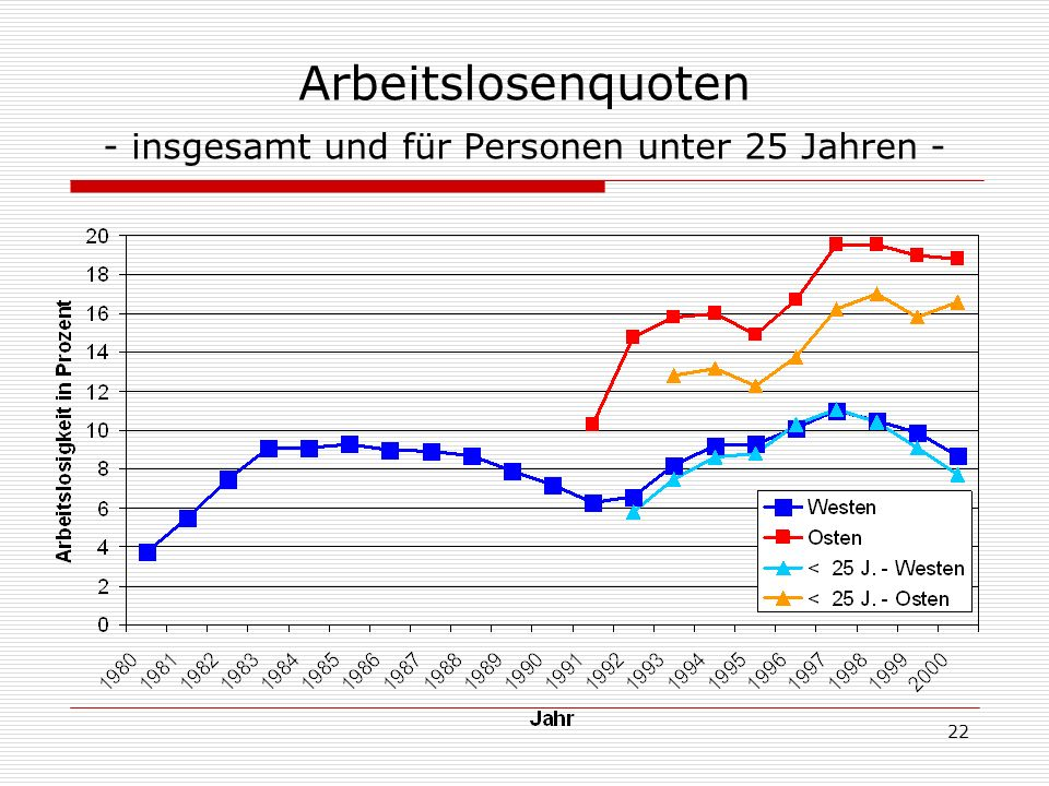 Arbeitslosenquoten - insgesamt und für Personen unter 25 Jahren -