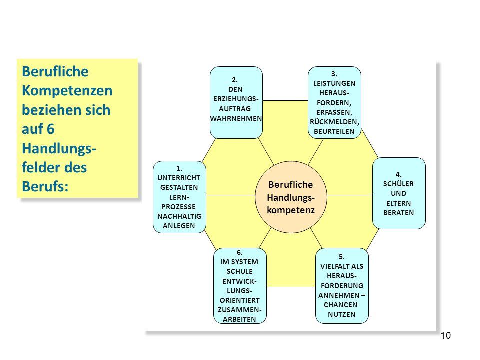 2. … das Kerncurriculum Berufliche Kompetenzen beziehen sich auf 6 Handlungs-felder des Berufs: 2.