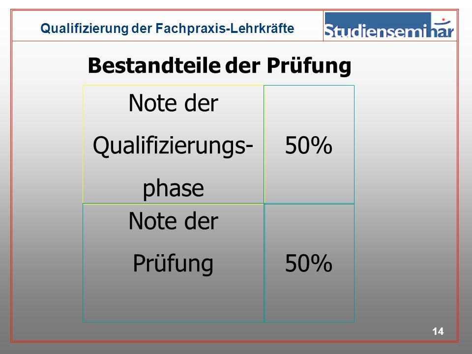Note der Qualifizierungs- phase 50% Note der Prüfung 50%