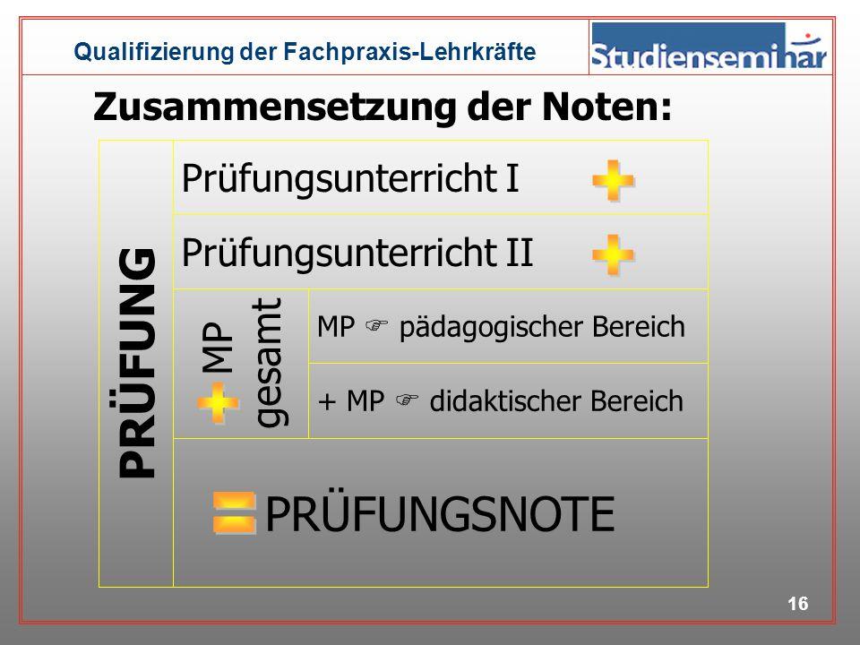 PRÜFUNG PRÜFUNGSNOTE + + + = = MP gesamt Zusammensetzung der Noten: