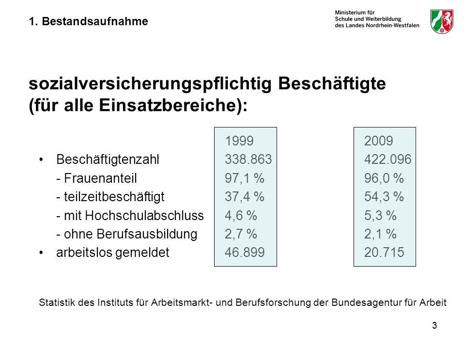 - teilzeitbeschäftigt 37,4 % 54,3 %