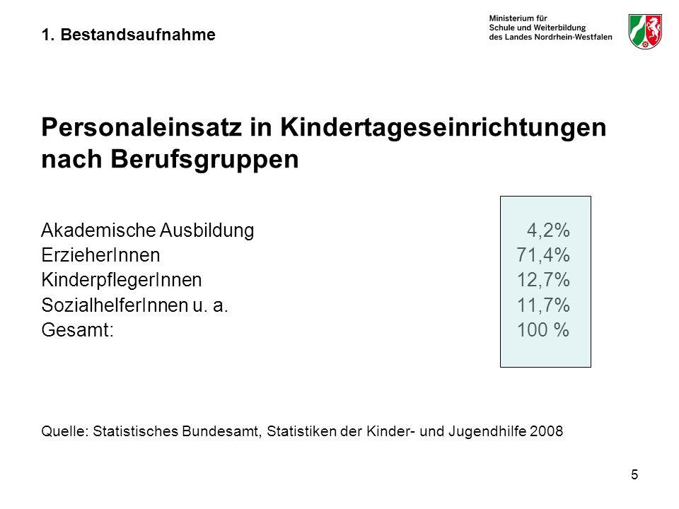 Akademische Ausbildung 4,2% ErzieherInnen 71,4%