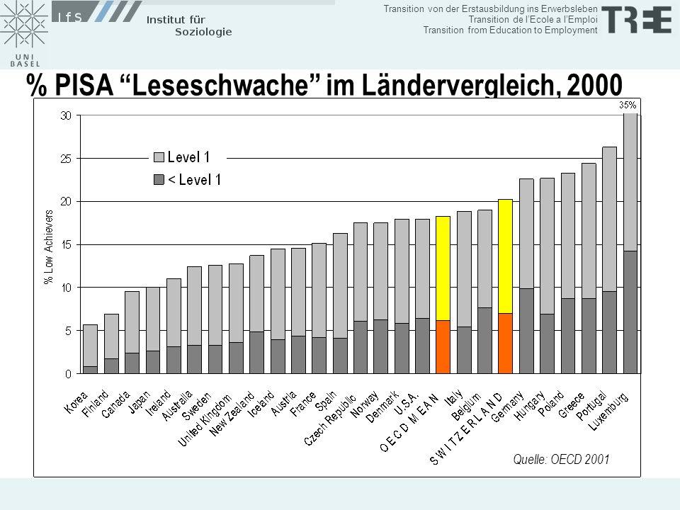 % PISA Leseschwache im Ländervergleich, 2000