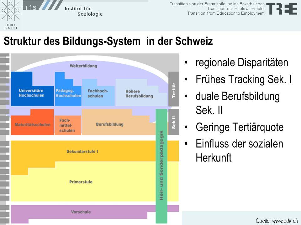 Struktur des Bildungs-System in der Schweiz