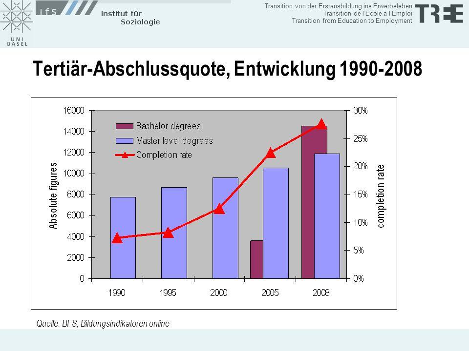 Tertiär-Abschlussquote, Entwicklung 1990-2008