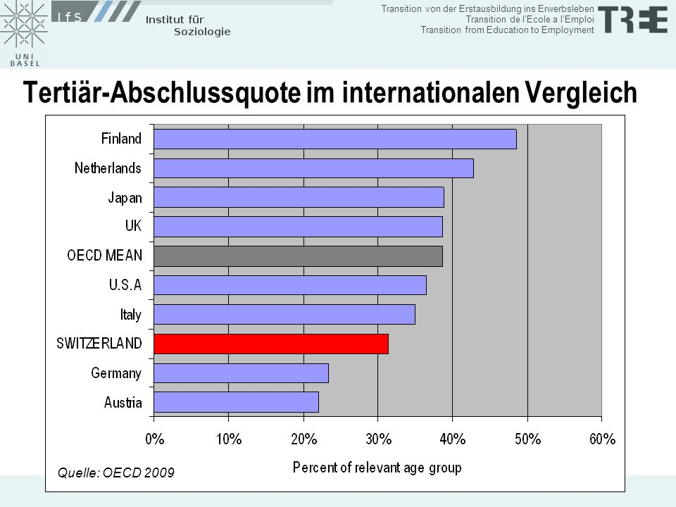 Tertiär-Abschlussquote im internationalen Vergleich