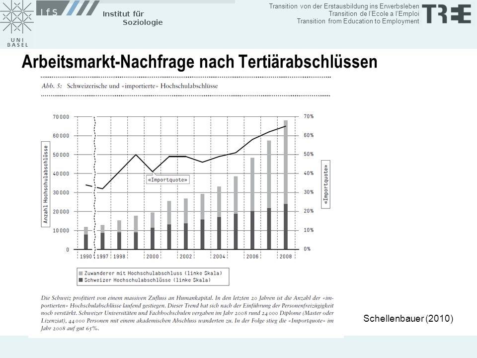 Arbeitsmarkt-Nachfrage nach Tertiärabschlüssen