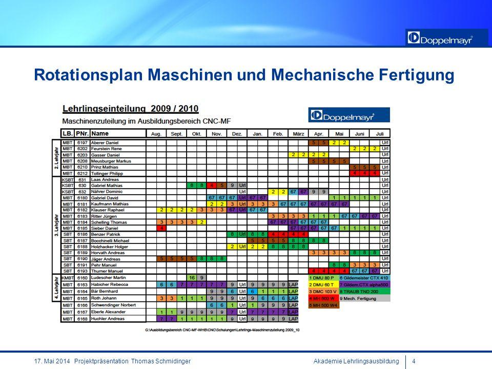 Rotationsplan Maschinen und Mechanische Fertigung