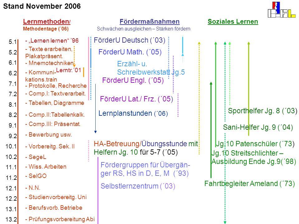 Stand November 2006 FörderU Deutsch (´03) FörderU Math. (´05)