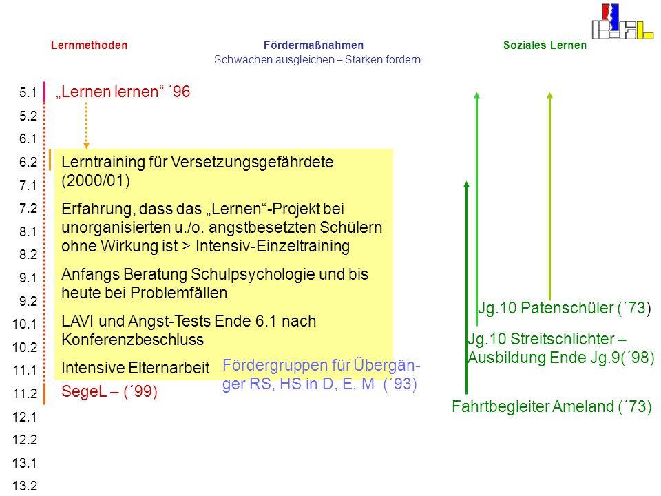 Lerntraining für Versetzungsgefährdete (2000/01)
