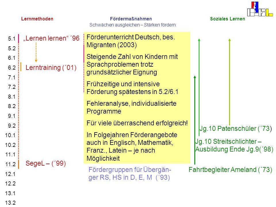 Förderunterricht Deutsch, bes. Migranten (2003)