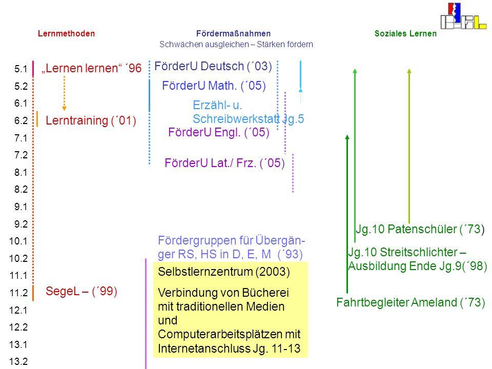 Erzähl- u. Schreibwerkstatt Jg.5 Lerntraining (´01)