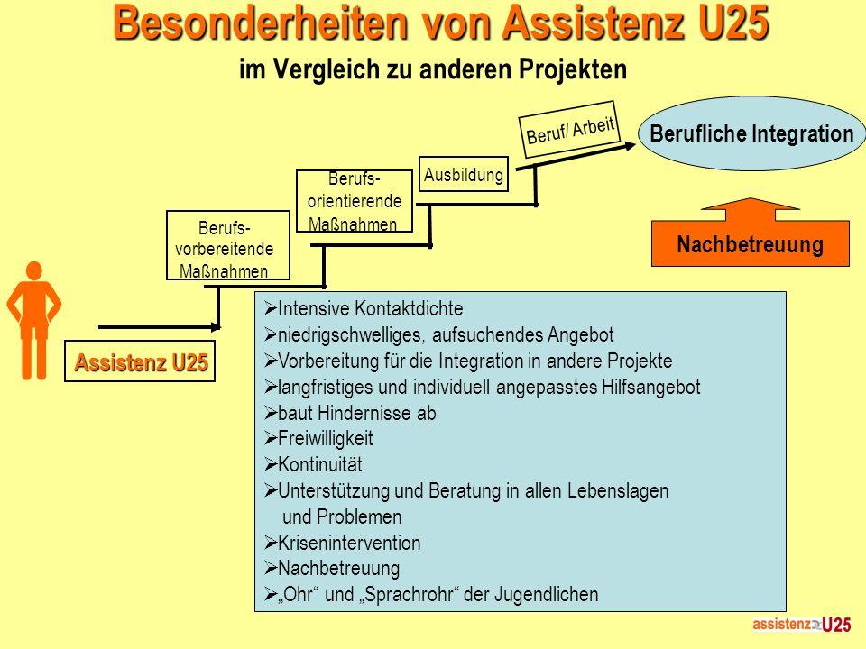Besonderheiten von Assistenz U25 im Vergleich zu anderen Projekten