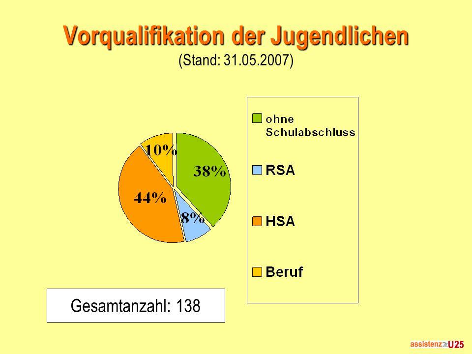 Vorqualifikation der Jugendlichen (Stand: 31.05.2007)
