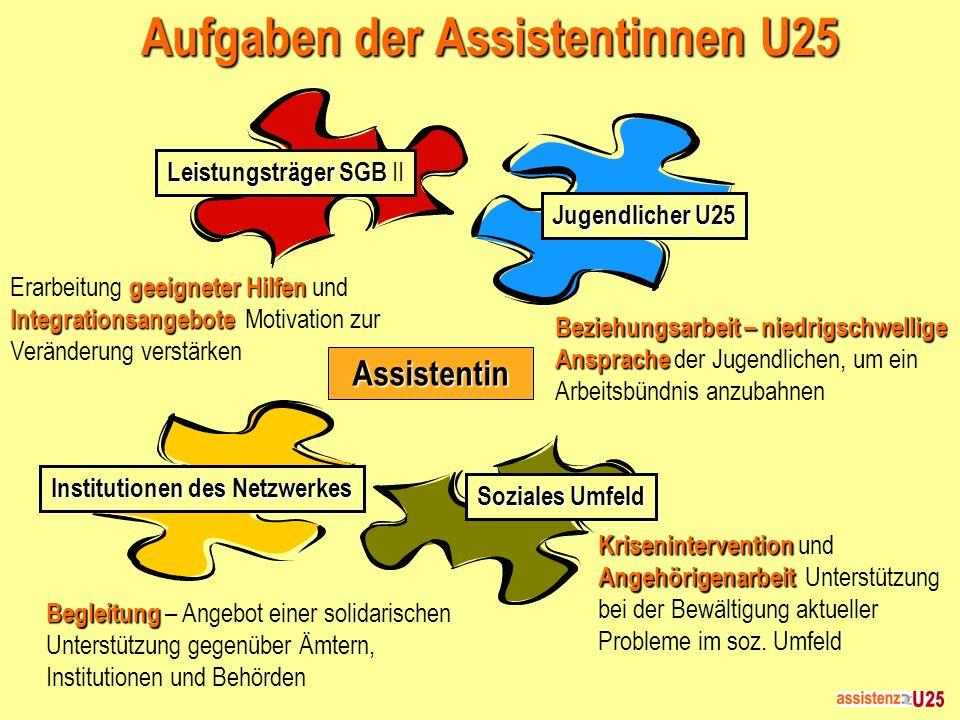 Aufgaben der Assistentinnen U25