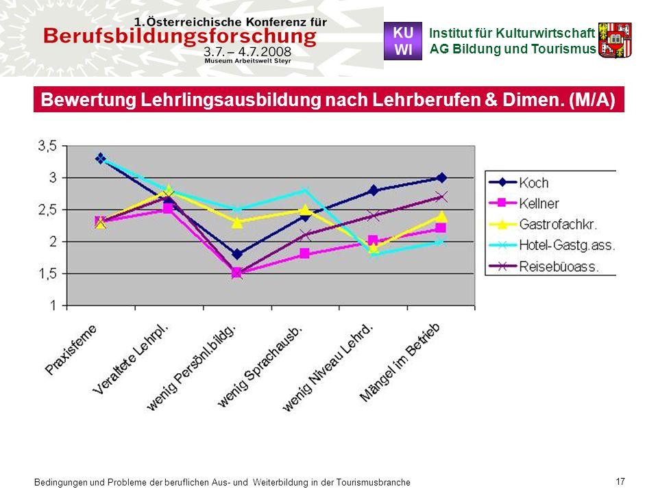 Bewertung Lehrlingsausbildung nach Lehrberufen & Dimen. (M/A)