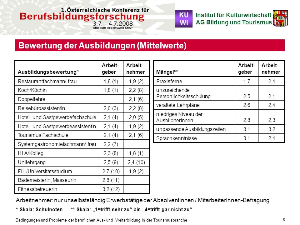 Bewertung der Ausbildungen (Mittelwerte)