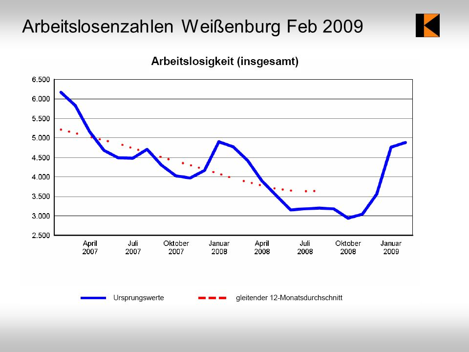 Arbeitslosenzahlen Weißenburg Feb 2009