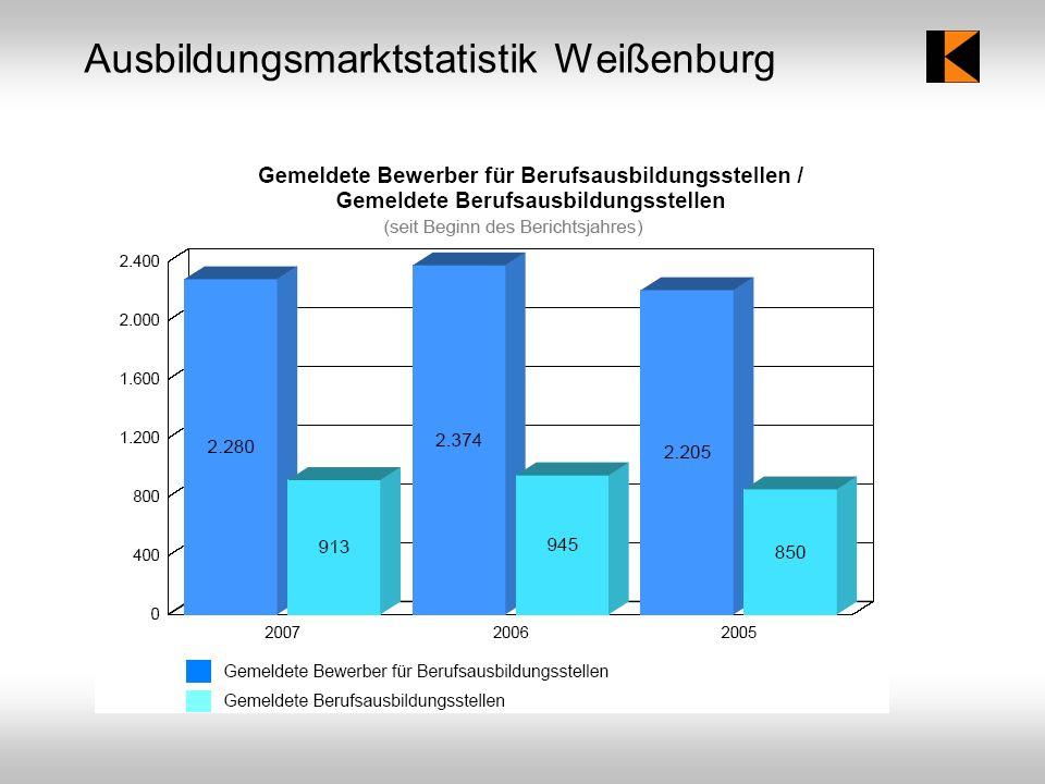 Ausbildungsmarktstatistik Weißenburg