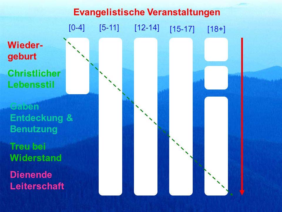 Evangelistische Veranstaltungen